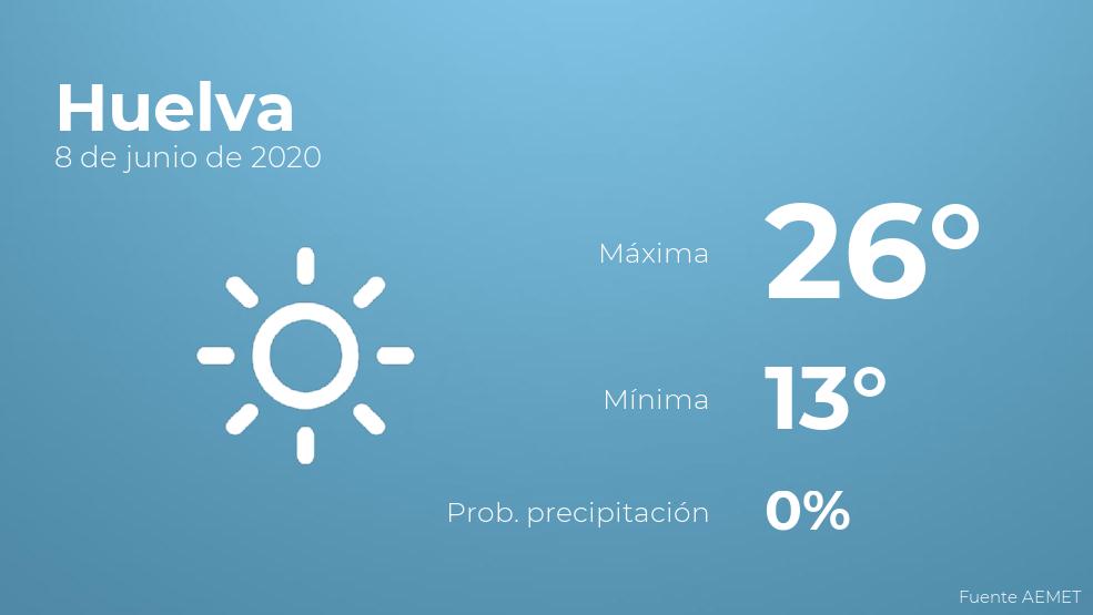 El clima para hoy en Huelva, 8 de junio de 2020