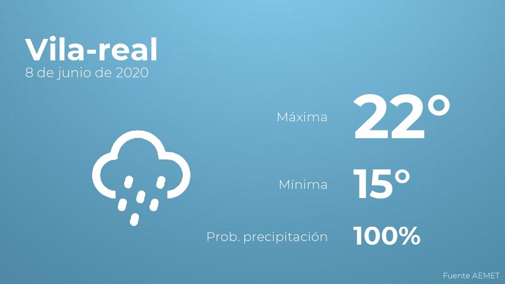 El clima para hoy en Vila-real, 8 de junio de 2020