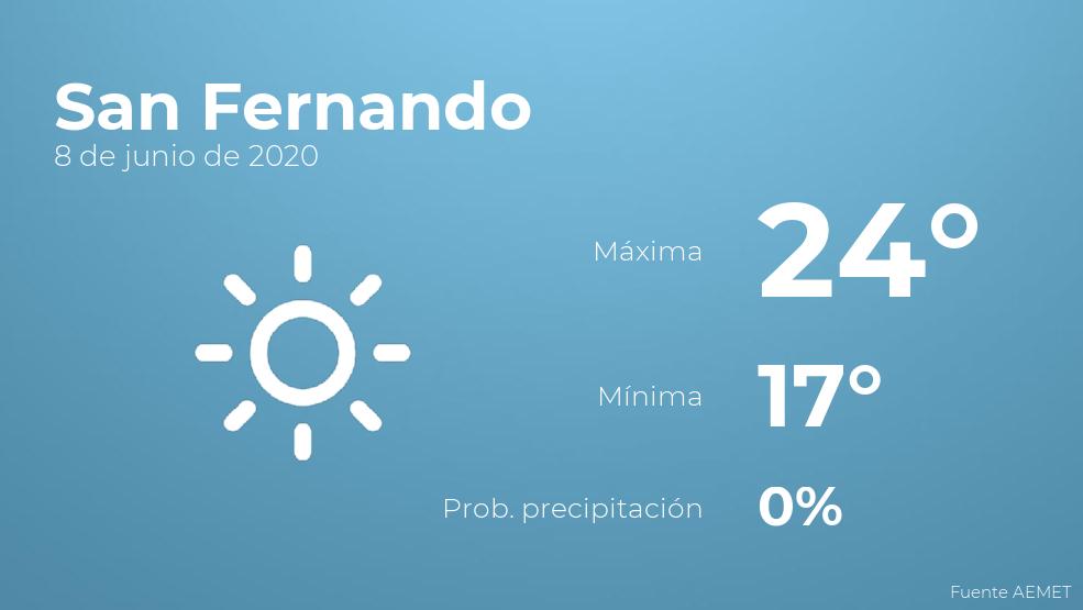 El clima para hoy en San Fernando, 8 de junio de 2020