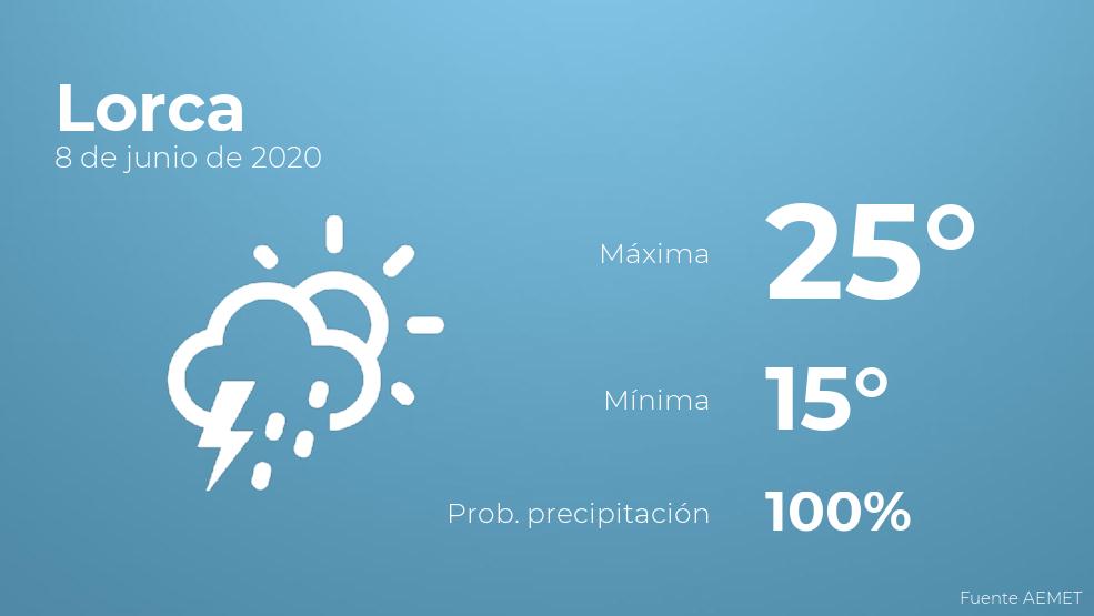 El clima para hoy en Lorca, 8 de junio de 2020
