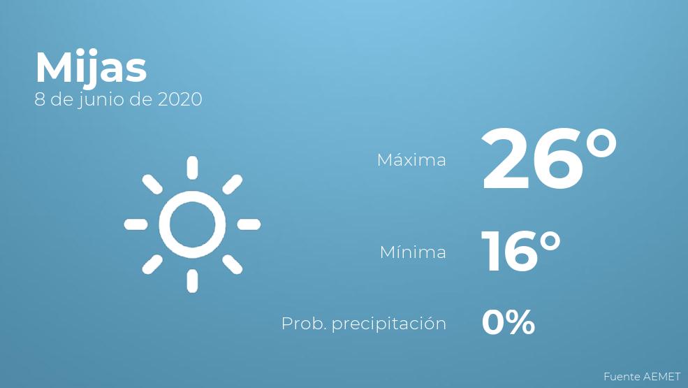 El clima para hoy en Mijas, 8 de junio de 2020