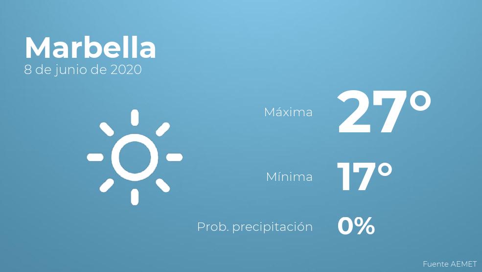 El clima para hoy en Marbella, 8 de junio de 2020