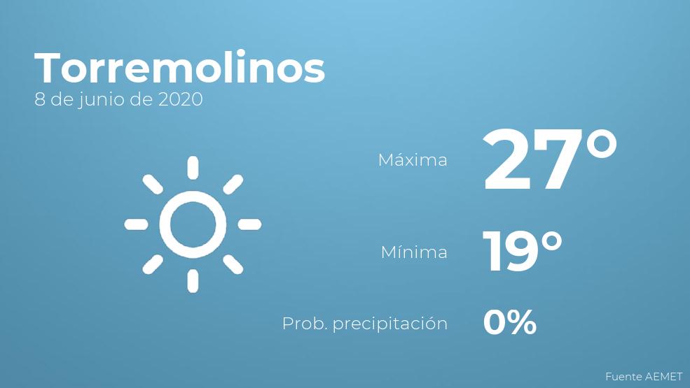 El clima para hoy en Torremolinos, 8 de junio de 2020