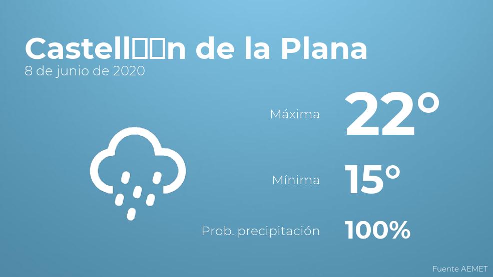 El clima para hoy en Castellón de la Plana, 8 de junio de 2020