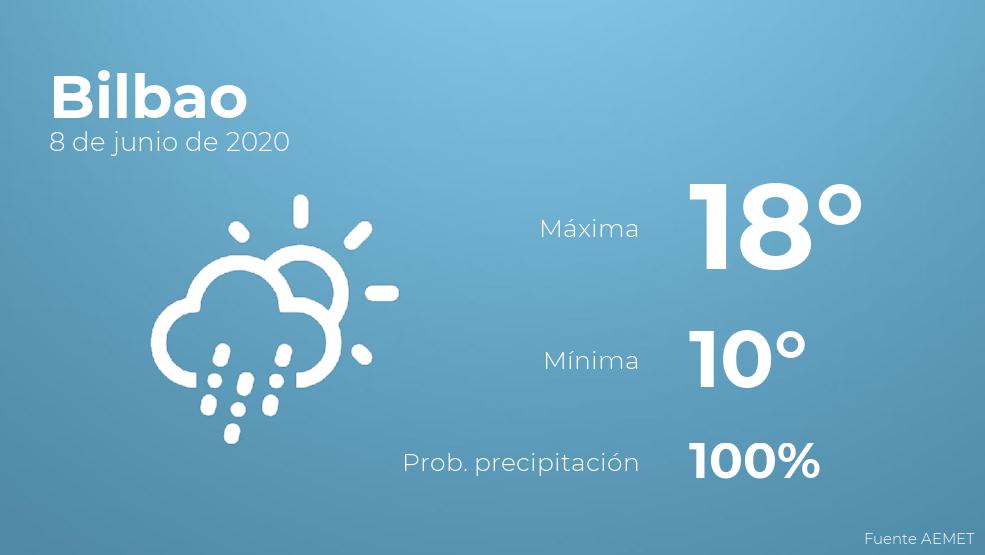 El clima para hoy en Bilbao, 8 de junio de 2020
