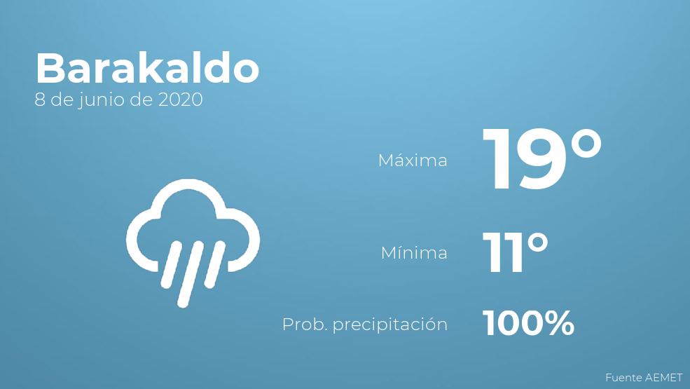 El clima para hoy en Barakaldo, 8 de junio de 2020