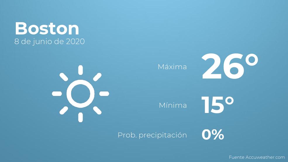 El clima para hoy en Boston, 8 de junio de 2020