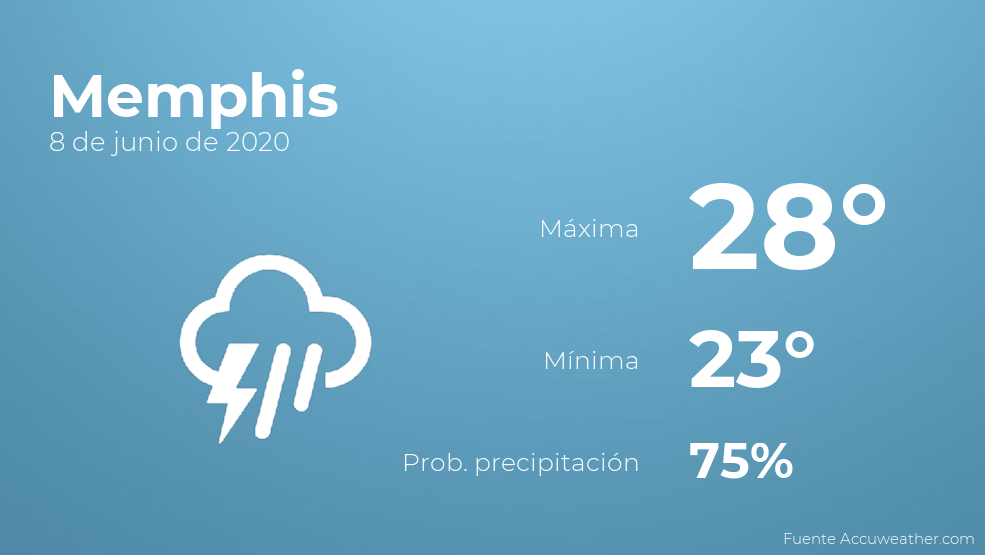 El clima para hoy en Memphis, 8 de junio de 2020