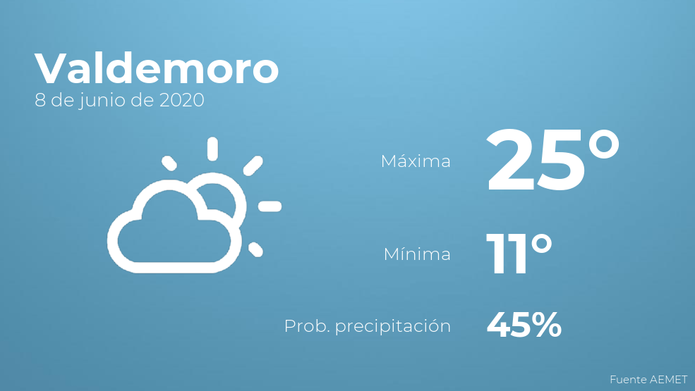 El clima para hoy en Valdemoro, 8 de junio de 2020