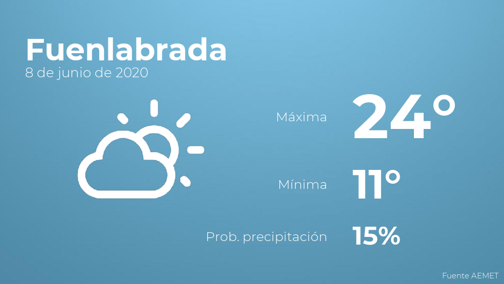 El clima para hoy en Fuenlabrada, 8 de junio de 2020