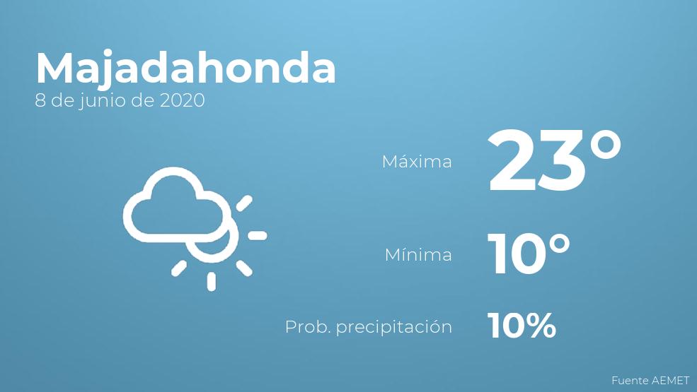 El clima para hoy en Majadahonda, 8 de junio de 2020