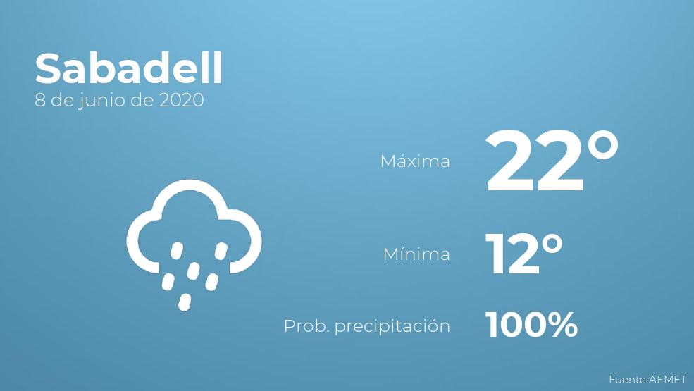 El clima para hoy en Sabadell, 8 de junio de 2020