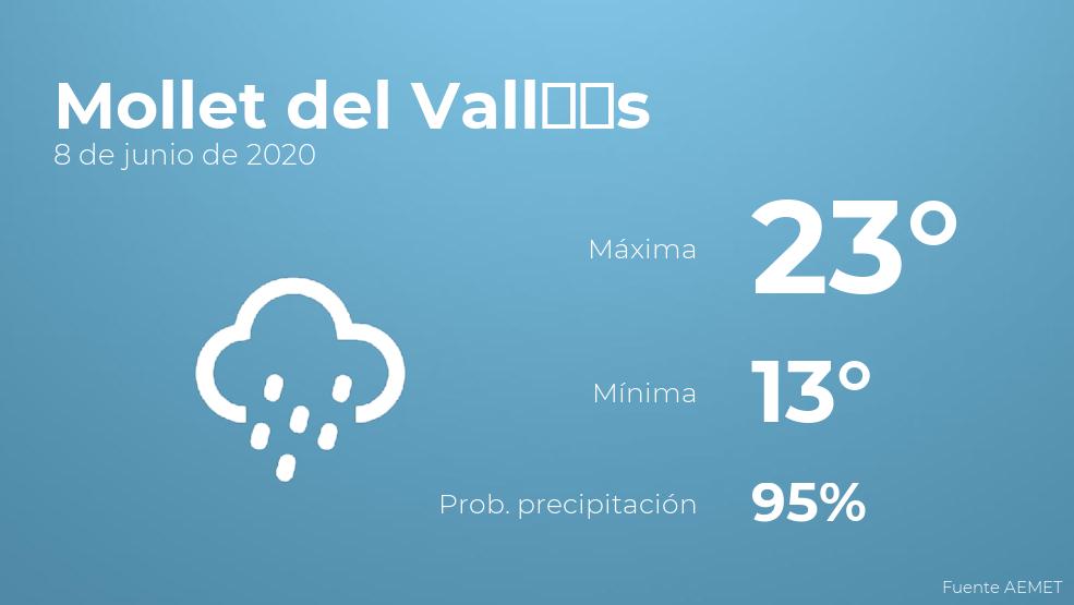 El clima para hoy en Mollet del Vallès, 8 de junio de 2020