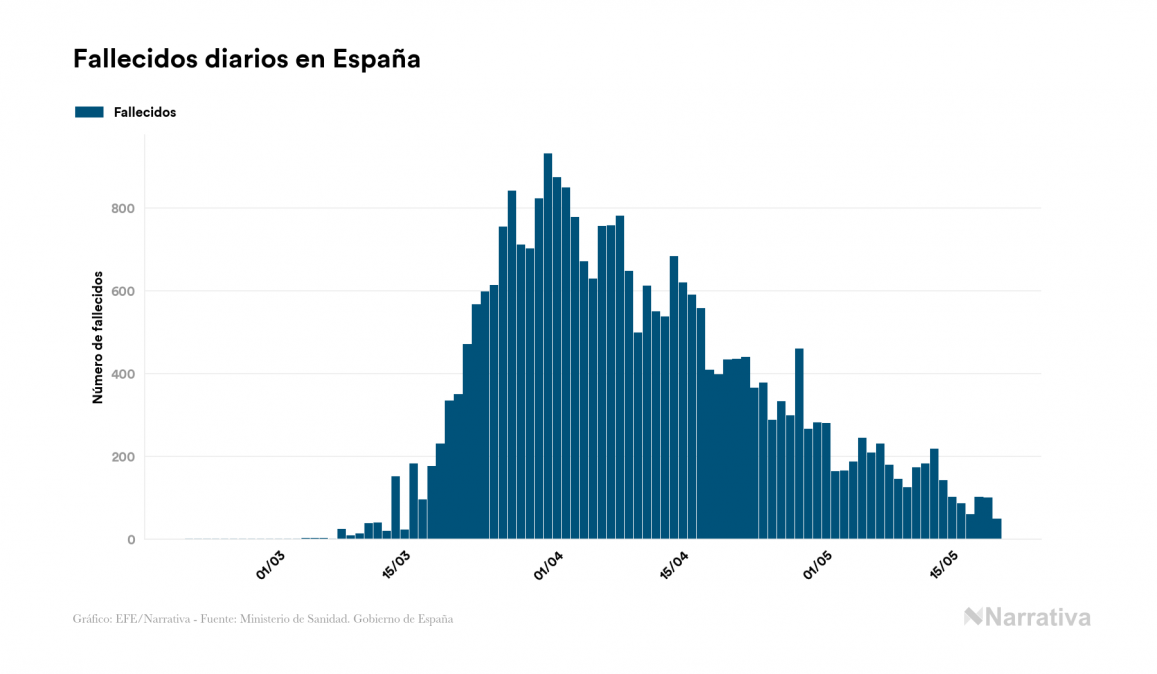 España certifica 48 nuevos fallecidos por coronavirus