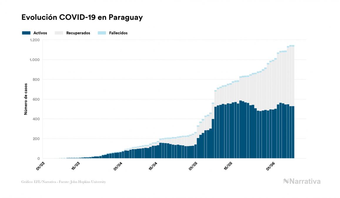 Paraguay no registra contagios nuevos por coronavirus, acumulando 1.145 contagios desde el primer positivo