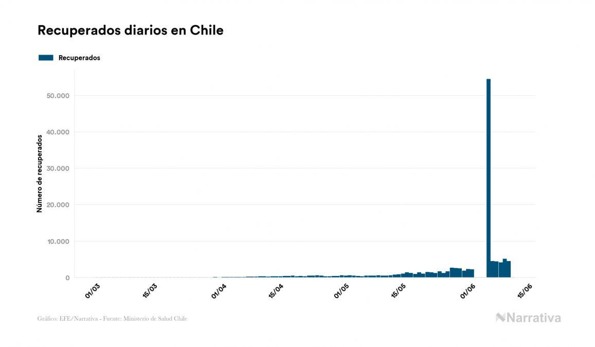 Chile no suma ningún nuevo caso de contagio por coronavirus en el último día