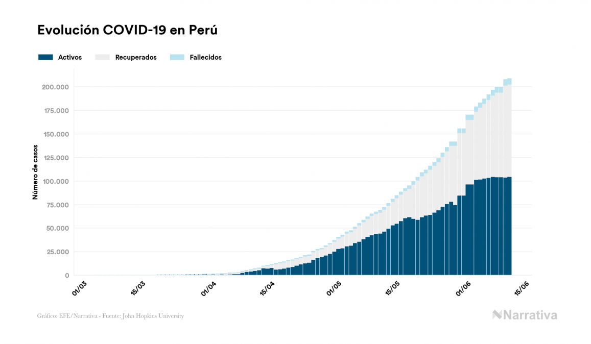 Coronavirus en Perú: 41 muertos más en el último día, 5.903 en total
