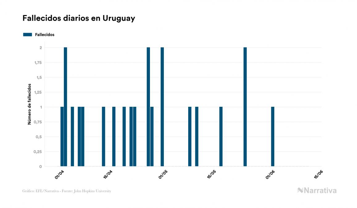 Uruguay no registra ningún nuevo caso de contagio por coronavirus en el último día