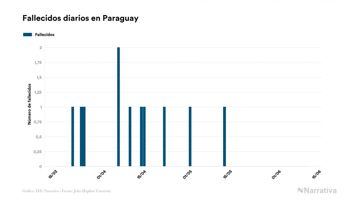 Paraguay no suma ningún nuevo caso de contagio por coronavirus en el último día