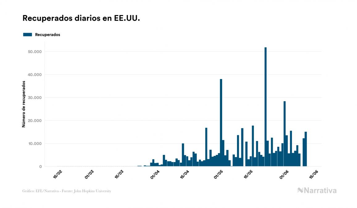 EE.UU. suma 91 fallecidos este jueves por coronavirus, 112.924 en total