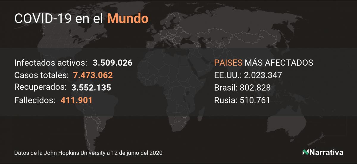 La COVID-19 deja 1.379 nuevos muertos en el mundo, 411.901 en total