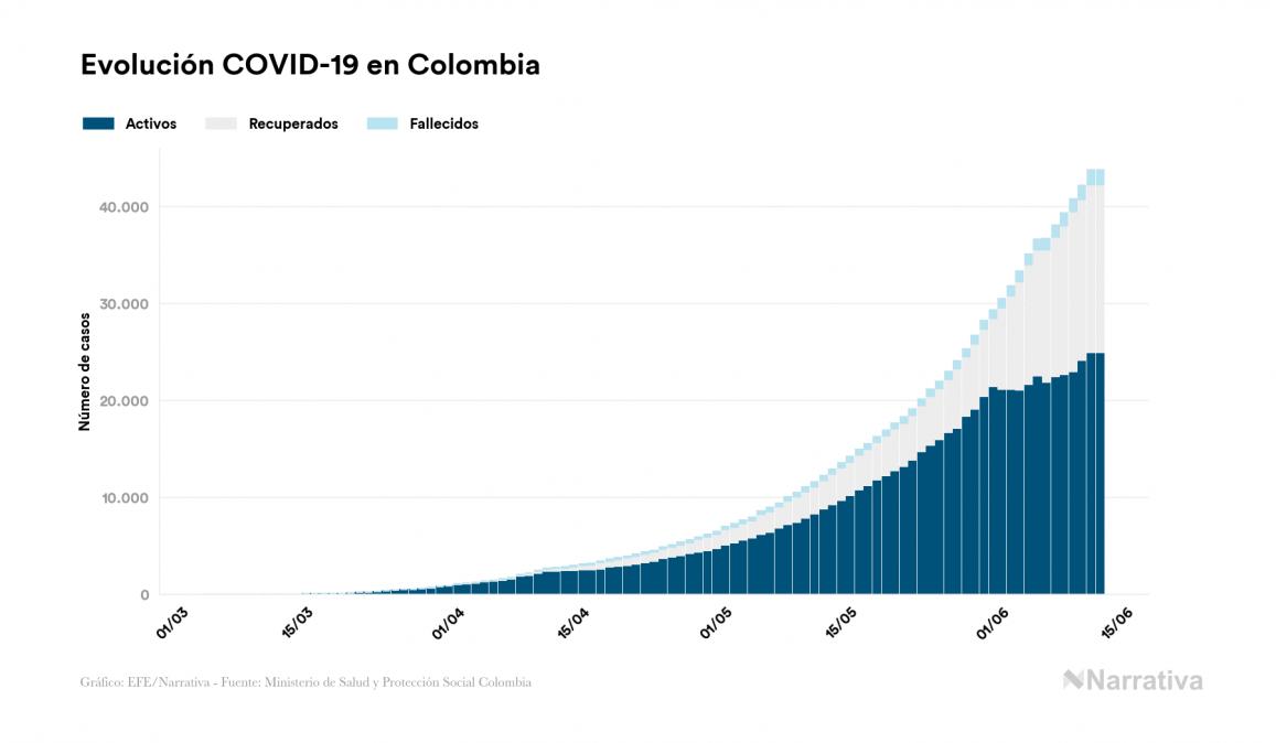 Coronavirus en Colombia: 43.810 casos y 1.505 fallecidos desde el primer contagio