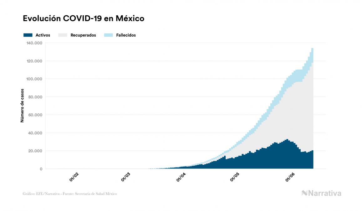 México registra 15.944 muertes por COVID-19, 587 más que en el último día