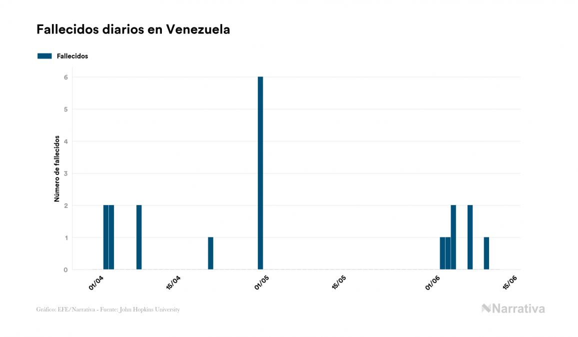 Venezuela alcanza los 2.814 contagiados tras registrar 76 nuevos casos en el último día