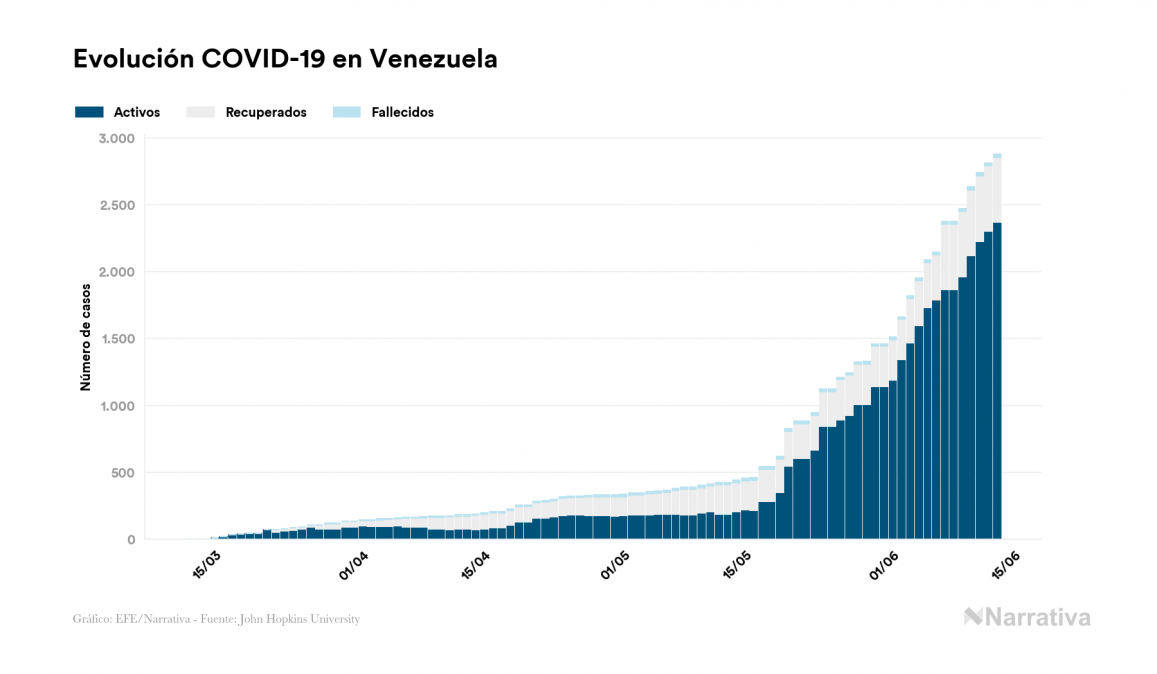 Aumentan los casos de coronavirus en Venezuela, alcanzando los 2.879 desde el primer positivo