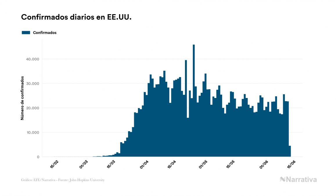 EE.UU. registra 56 fallecidos este sábado por coronavirus, 114.669 en total