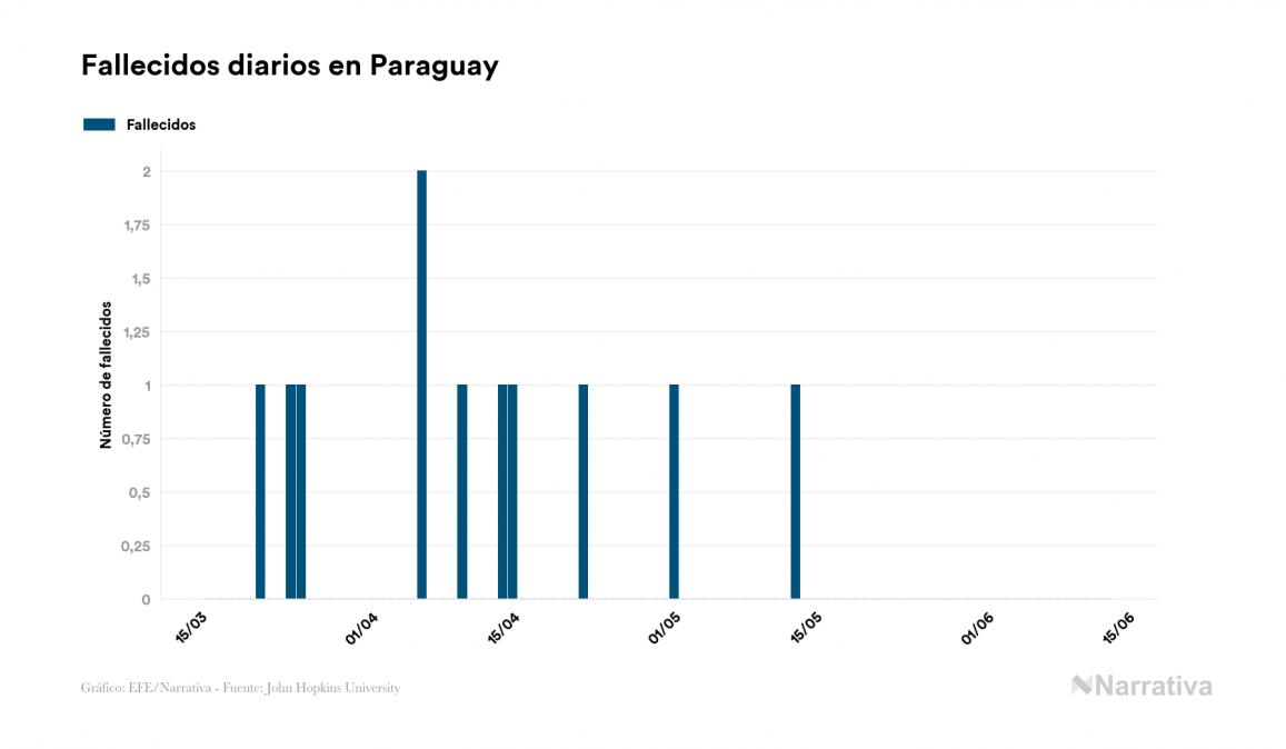Coronavirus en Paraguay: 1.254 casos y 11 fallecidos desde el primer contagio