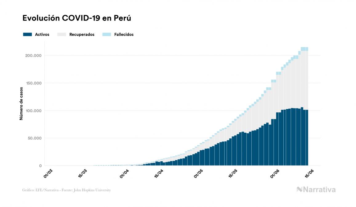 Perú no registra ningún nuevo caso de contagio por el virus en el último día