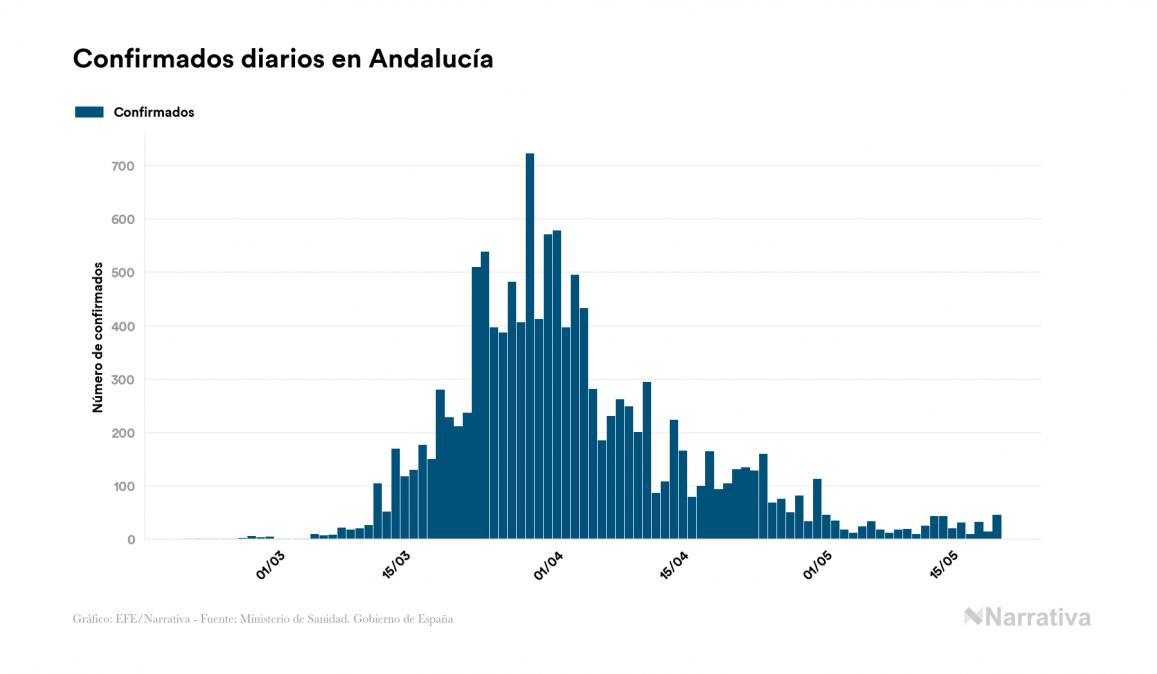 El coronavirus deja 1.015 nuevos muertos en el mundo, 423.848 en total