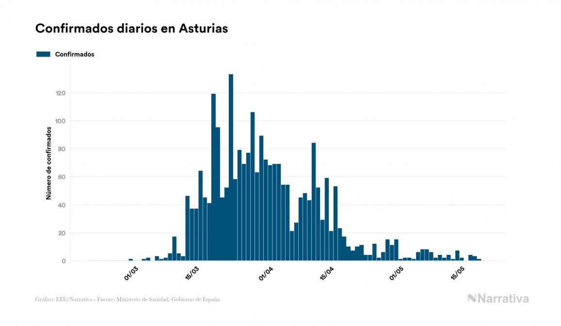 El coronavirus deja 1.313 nuevos muertos en el mundo, 420.605 en total