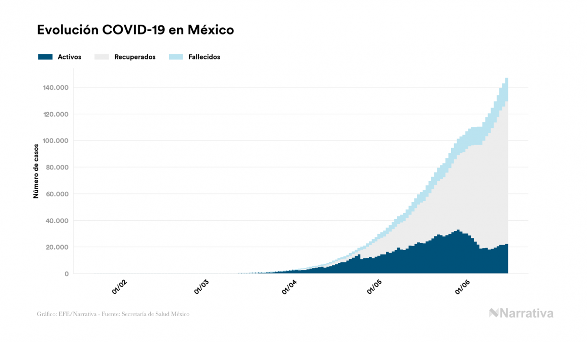 México suma 269 fallecidos este lunes por coronavirus, 17.141 en total