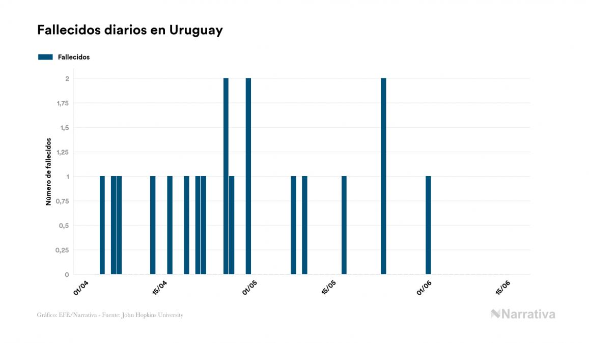 Uruguay reduce su número de personas contagiadas por COVID-19 gracias a un aumento de los recuperados, cuatro en el último día