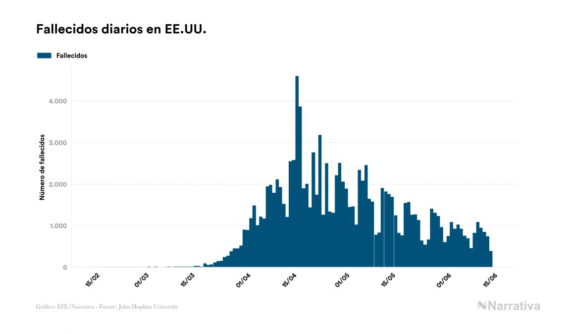 EE.UU. reporta 734 nuevos casos de COVID-19 y alcanza los 2.094.069 contagiados