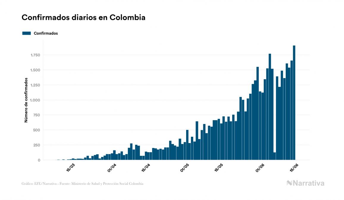 Colombia no reporta contagios nuevos por coronavirus, acumulando 48.896 contagios desde el primer positivo