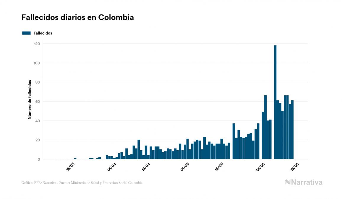 Colombia no reporta contagios nuevos por coronavirus, acumulando 46.994 contagios desde el primer positivo