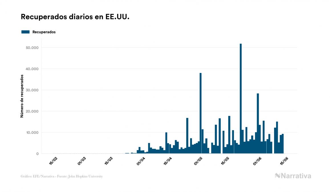 EE.UU. suma 89 muertos por coronavirus en un día