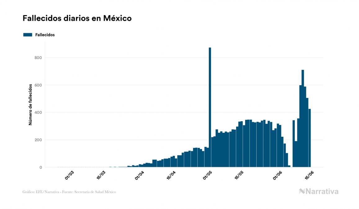 México alcanza los 142.690 contagiados tras registrar 3.494 nuevos casos en el último día
