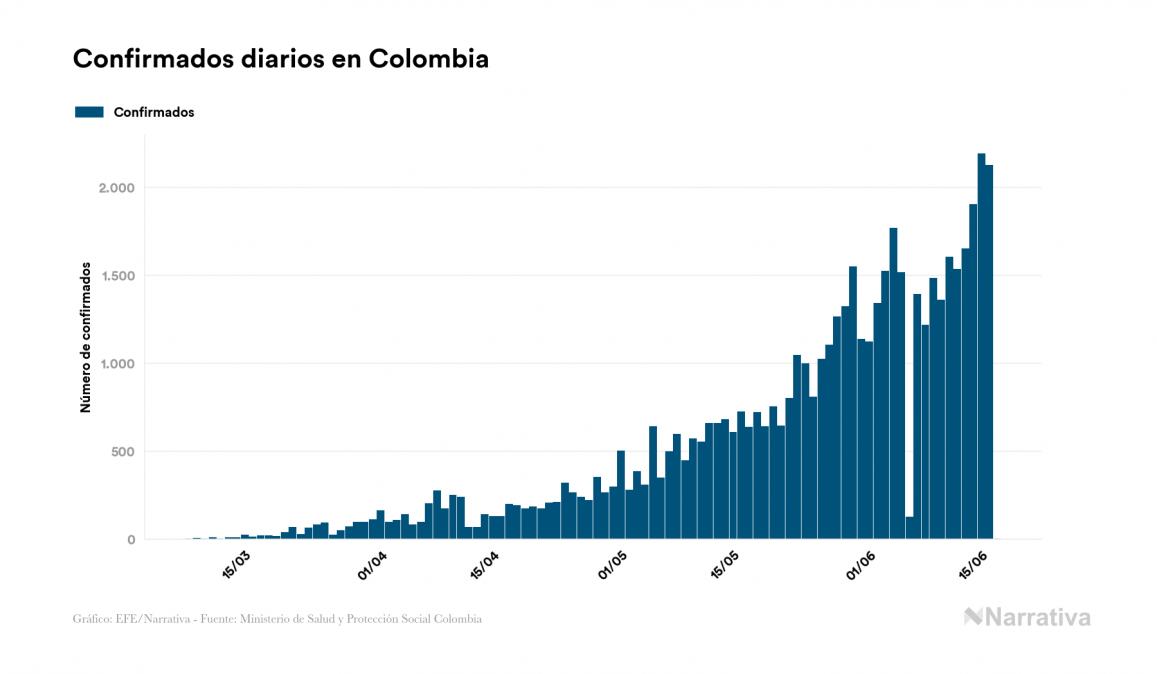 Colombia no reporta contagios nuevos por coronavirus, acumulando 53.211 contagios desde el primer positivo