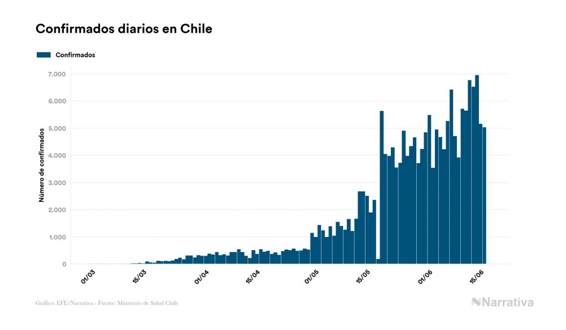 Chile logra un día sin muertos por la enfermedad COVID-19