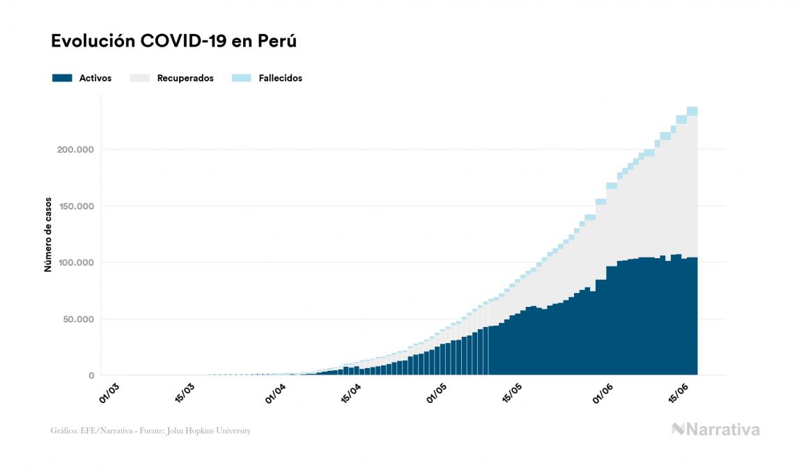 Coronavirus en Perú: 237.156 casos y 7.056 fallecidos desde el primer contagio