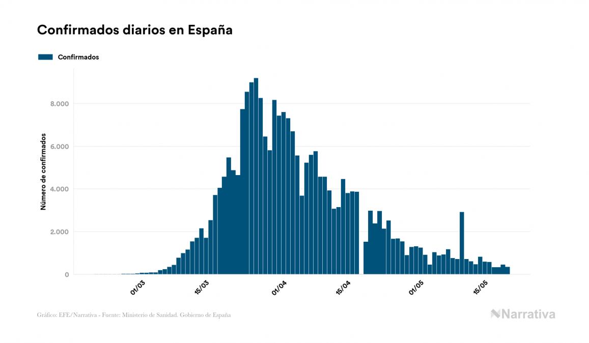 España certifica 48 nuevos fallecidos por COVID-19