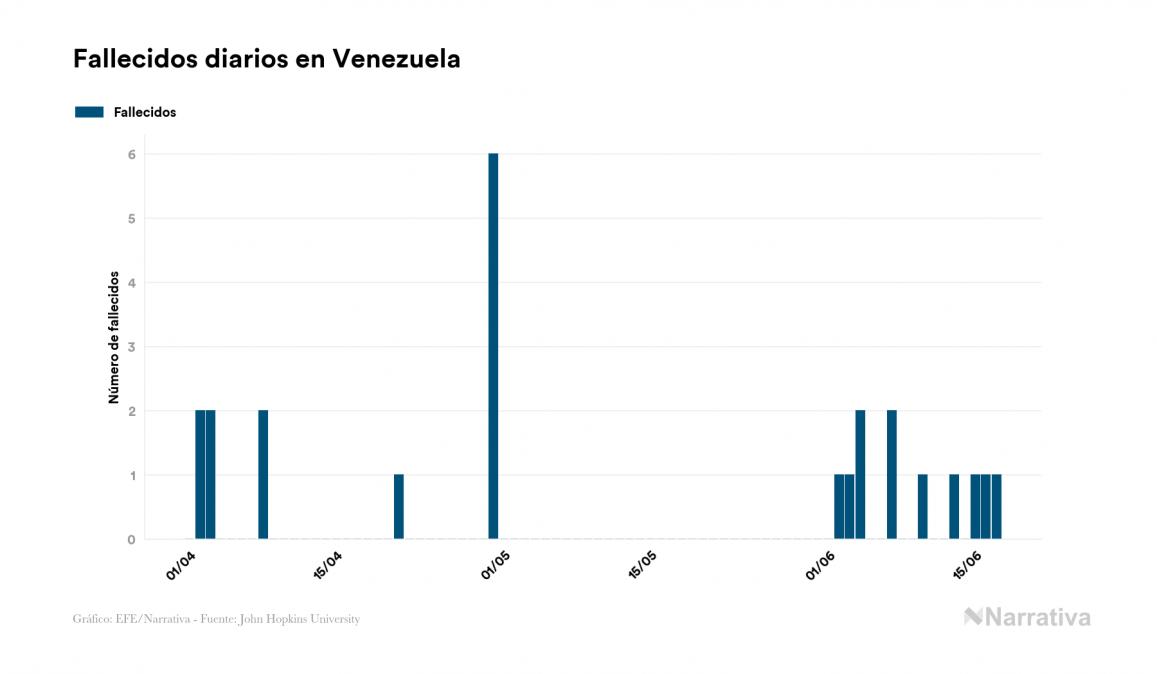 Venezuela reporta 88 nuevos casos de coronavirus y alcanza los 3.150 contagiados