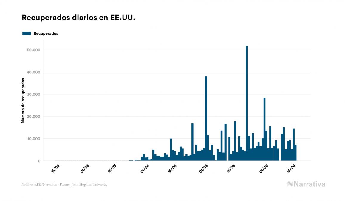 EE.UU. registra 116.963 muertes por COVID-19, 109 más que en el último día