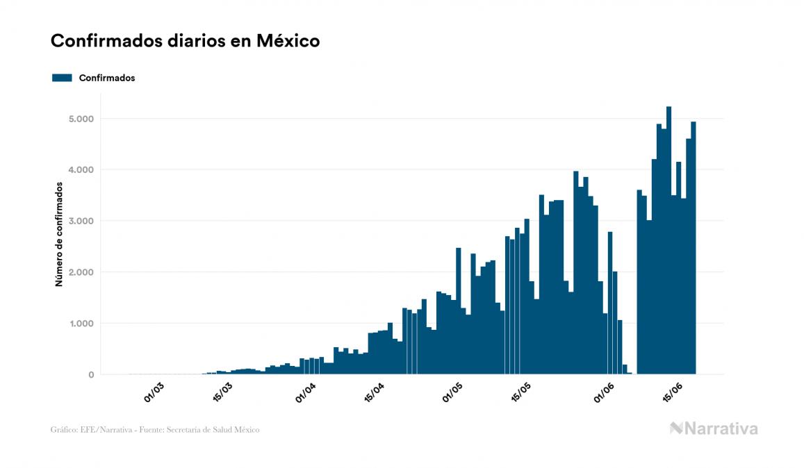 México suma 770 muertos por coronavirus en un día