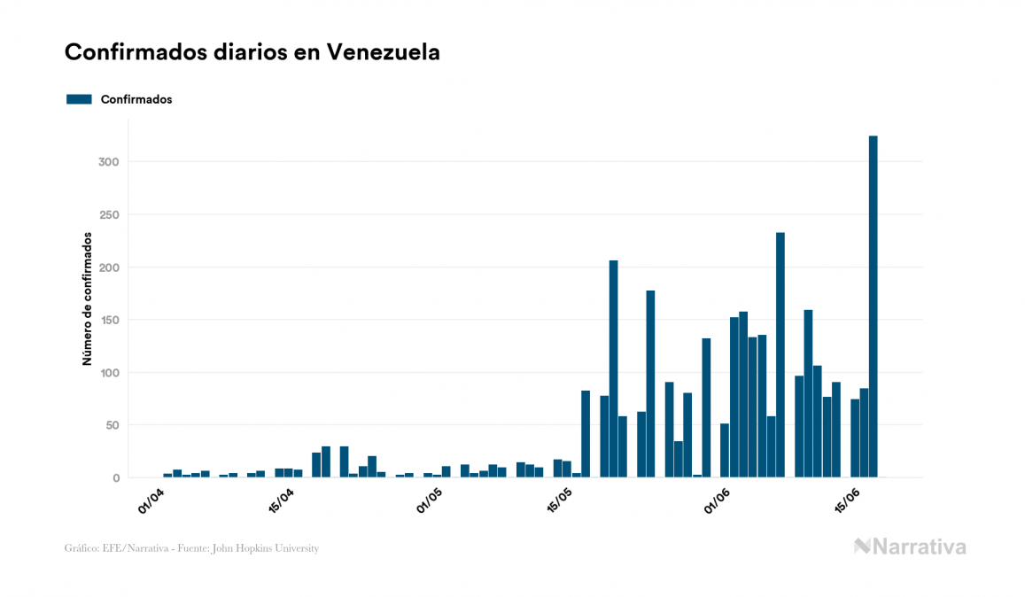 Venezuela no suma ningún contagio por el virus en el último día