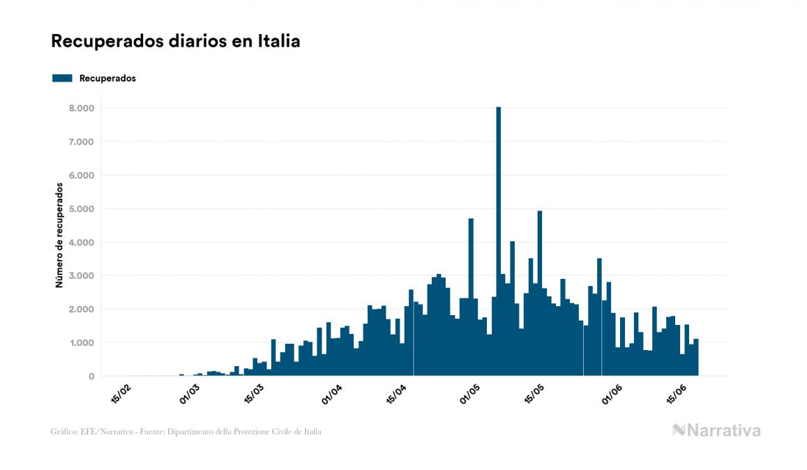 La COVID-19 deja 3.365 nuevos fallecidos en el mundo, 444.259 en total